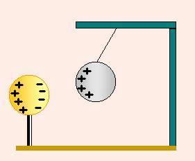 Carga electrica negativa