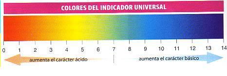 Papel indicador universal